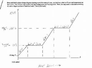 Draw  U0026 Label Phase Change Diagram  Heating Curve
