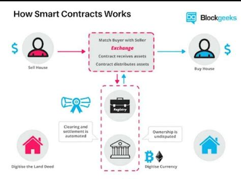 Smart contracts are incredible lines of code that make dapps possible; Smart Contracts/DAPPs on Pascal Blockchain: The Enticing Expectations   by PascalCoin   Medium