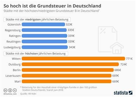 Grundsteuer Wie Berechnet by Infografik So Hoch Ist Die Grundsteuer In Deutschland