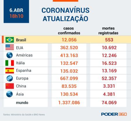 Leia os números atualizados do coronavírus no Brasil e no ...