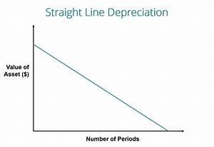 Straight Line Depreciation  U2013 Best Diagram Collection