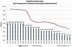 Rechnung Garantiezins : kapitalversicherungen deutschlandreform ~ Themetempest.com Abrechnung