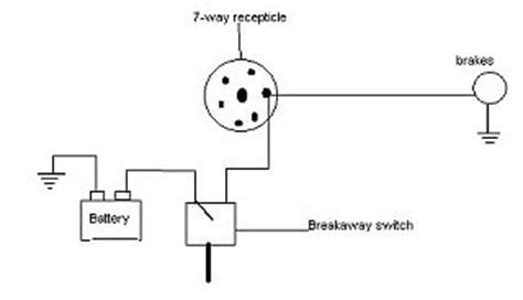 similiar trailer breakaway switch wiring diagram keywords brake breakaway wiring also trailer breakaway switch wiring diagram