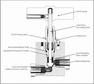 Medium Pressure Needle Valve  Pressures Up To 20 000 Psi