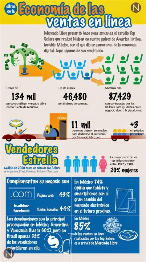 tendencias mercado libre mexico