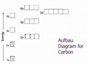 Electron Configuration Chemistry Learning Objectives N N