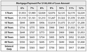 balloon payment loan term financial definition of term