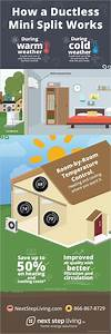 Learn How A Ductless Mini Split Works   Infographic