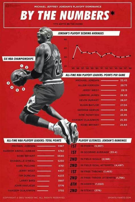 best 25 list of nba mvps ideas on basketball 25 best ideas about basketball stats on nba