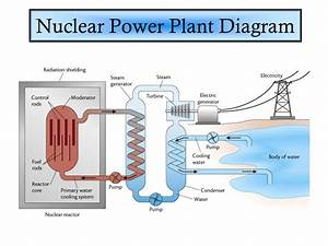 Nuclear Energy  Lesson 0719