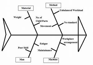 Fig No 1 Fishbone Diagram For Productivity Of Station As