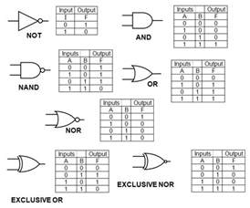 And Logic Gates Truth Tables