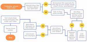 How To Write Standard Operating Procedures  8 Fundamental