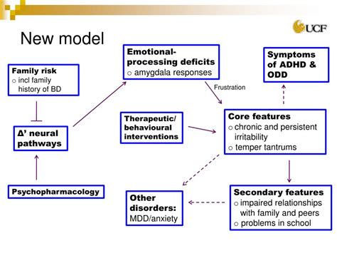 disruptive mood dysregulation disorder powerpoint