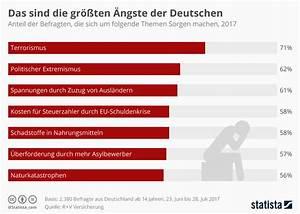 Wasserverbrauch Deutschland 2016 : infografik die gr ten ngste der deutschen 2017 statista ~ Frokenaadalensverden.com Haus und Dekorationen