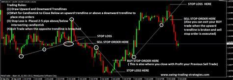 swing trading strategies swing trading strategies ohovovygozah web fc2