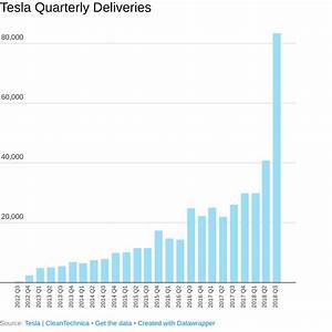 Tesla Crushes Quarterly Delivery Record With 83,500