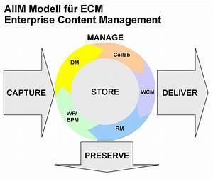 enterprise content management system wikipedia With enterprise document management system