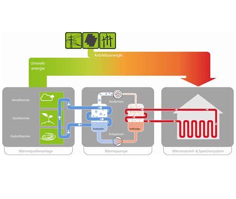Waermepumpen Navigator by W 228 Rmepumpen Konzept Heizen Energieneutral