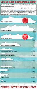 Allure Of The Seas Comparison Chart Infographic