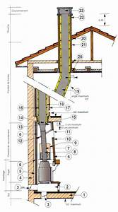 Installer Une Cheminée : po le bois dans le 95 votre installation est elle aux ~ Premium-room.com Idées de Décoration
