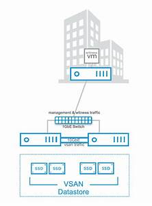 Vsan 2 Node With Direct Connect