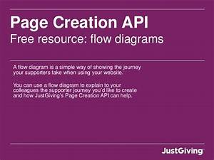 Free Flow Diagrams To Help Implement Our Page Creation Api