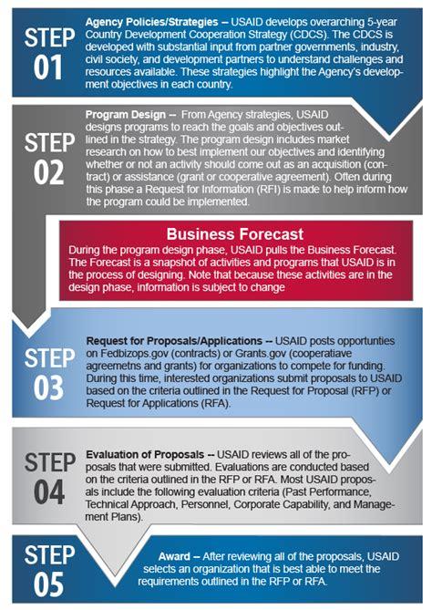 business forecast work  usaid  agency