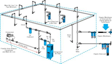 Piping Layout Tip air piping layout the garage in 2019 compressed air