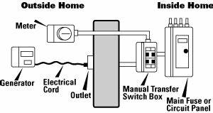Generator Transfer Switch Volttransfer Switches