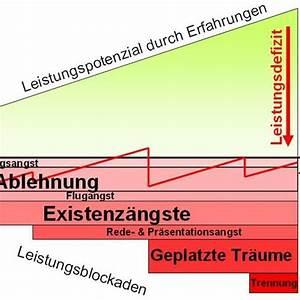 Bausparvertrag Auflösen Lbs : grundlagen zur anwendung von emdr mit remstim 3000 ~ A.2002-acura-tl-radio.info Haus und Dekorationen