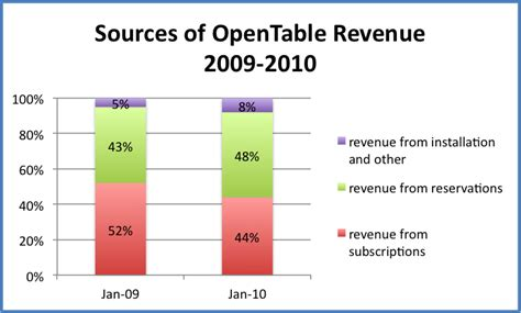 opentable 1000 point tables opentable explained here 39 s how the company makes money
