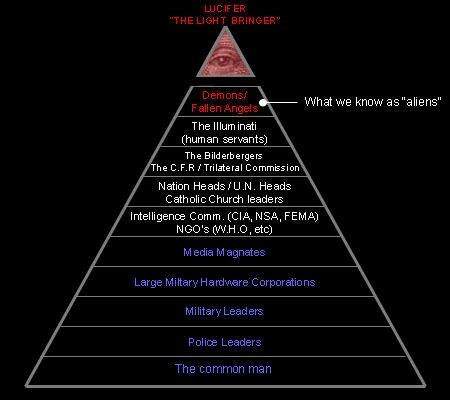 illuminati organization philosophical anthropology the illuminati hierarchy