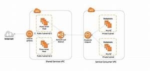 How To Use Aws Privatelink To Secure And Scale Web