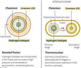 How North Korea U0026 39 S Hydrogen Bomb Works
