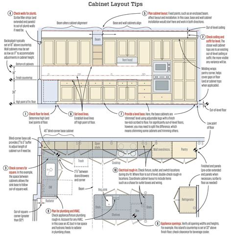 tools needed to install kitchen cabinets setting kitchen cabinets jlc online cabinets kitchen