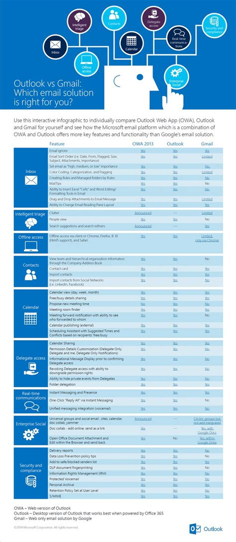 outlook  gmail features comparison infographic