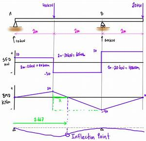 Ultimate Guide To Shear Force And Bending Moment Diagrams
