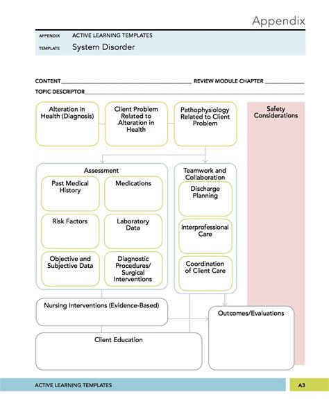 ati active learning template surgical mental health nursing system disorder concept mapping ati ebook nursing