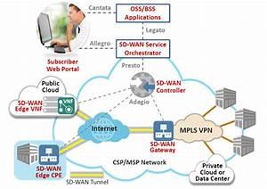Sd-wan Gateway Use Case - Mef Reference Wiki