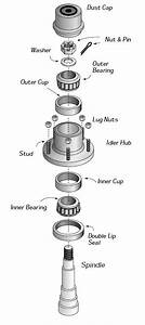 Trailer Components Terminology