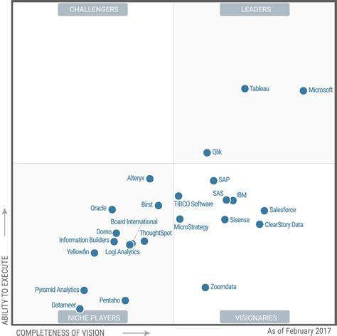 Microsoft breaks through in the Gartner Magic Quadrant for ...