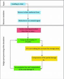 6  Fatigue Analysis As Post