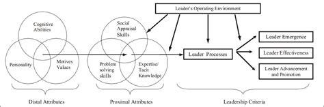 comparing  contrasting  leadership models
