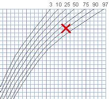 perzentilenkurven rechner fuer gewicht und groesse