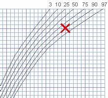 Perzentilenkurve Baby Berechnen : perzentilenkurven rechner f r gewicht und gr e ~ Themetempest.com Abrechnung