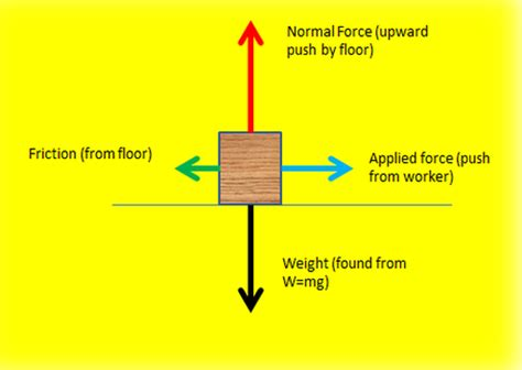 Free Body Diagrams Revisited Physical Science