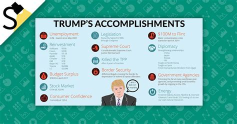 trump accomplishments donald accomplished four month