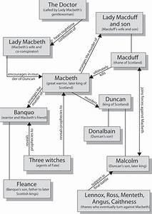 Macbeth Character Development Chart Macbeth Character Map Cliffsnotes