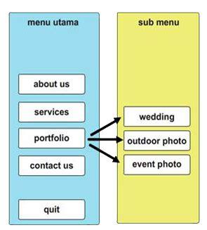 multimedia linier  interaktif siti murdiyah